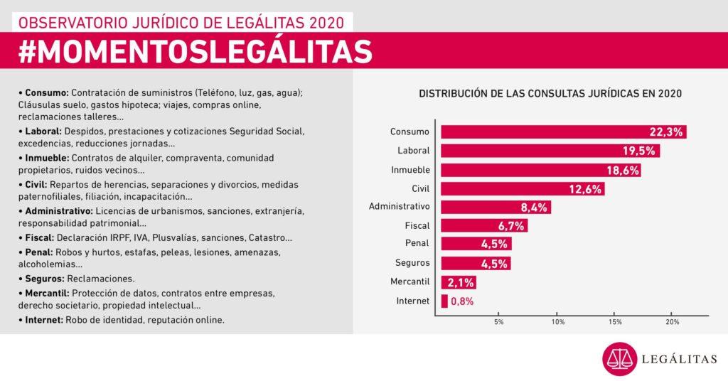 Foto de Infografía de consultas 2020 Observatorio Jurídico