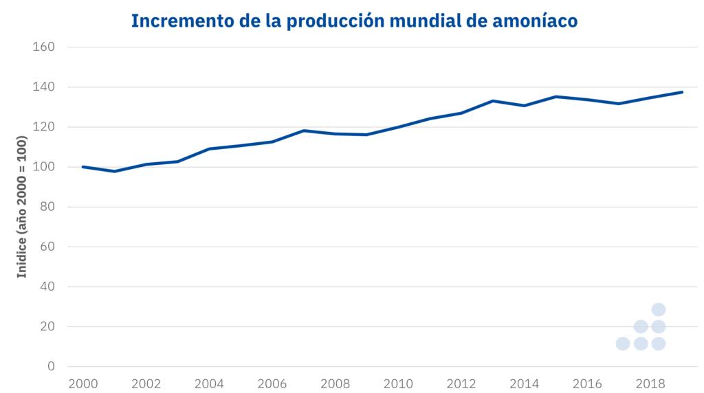 Foto de Producción mundial de amoniaco