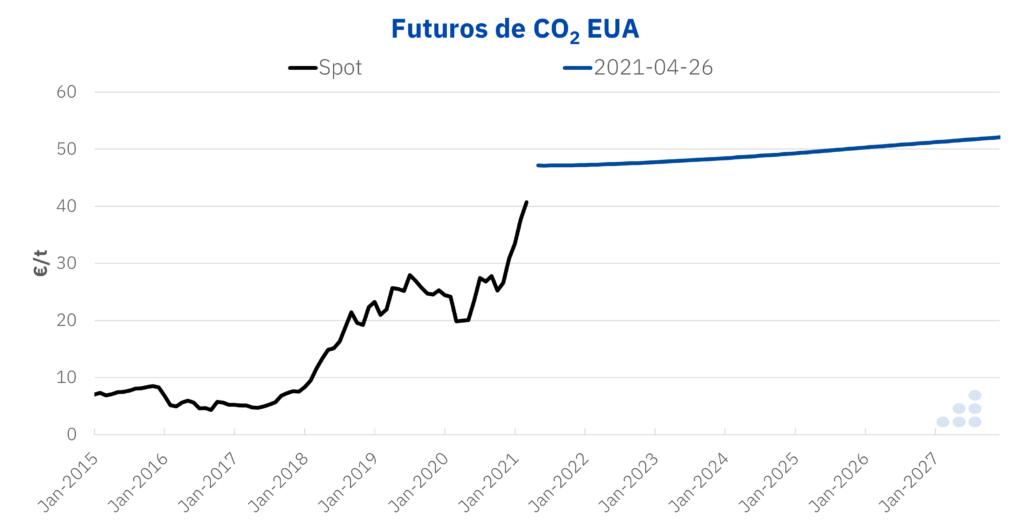 Foto de Futuros CO2