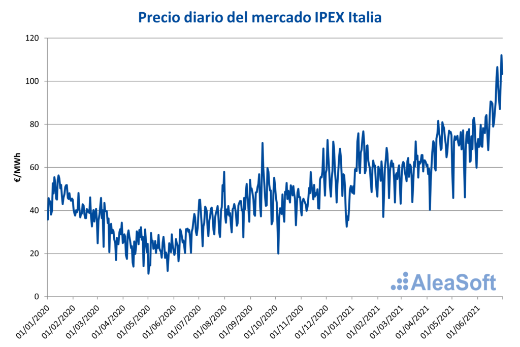 Foto de Precio diario del mercado IPEX Italia